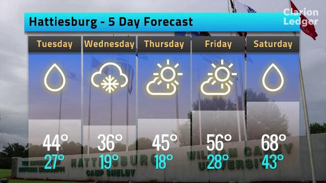 The weather forecast for Hattiesburg, Miss. on Monday, Jan. 15, 2015.