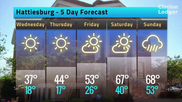 Hattiesburg weather forecast for Tuesday, Jan. 16, 2018.