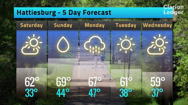 The weather forecast for Hattiesburg, Miss. on Friday, Jan. 19, 2018.