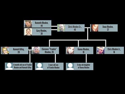 Ohio shootings family tree