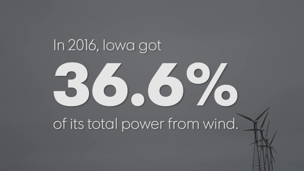 Iowa isa national leaderin wind power, ranking in the top 3 nationally for capacity, power produced and number of turbines.