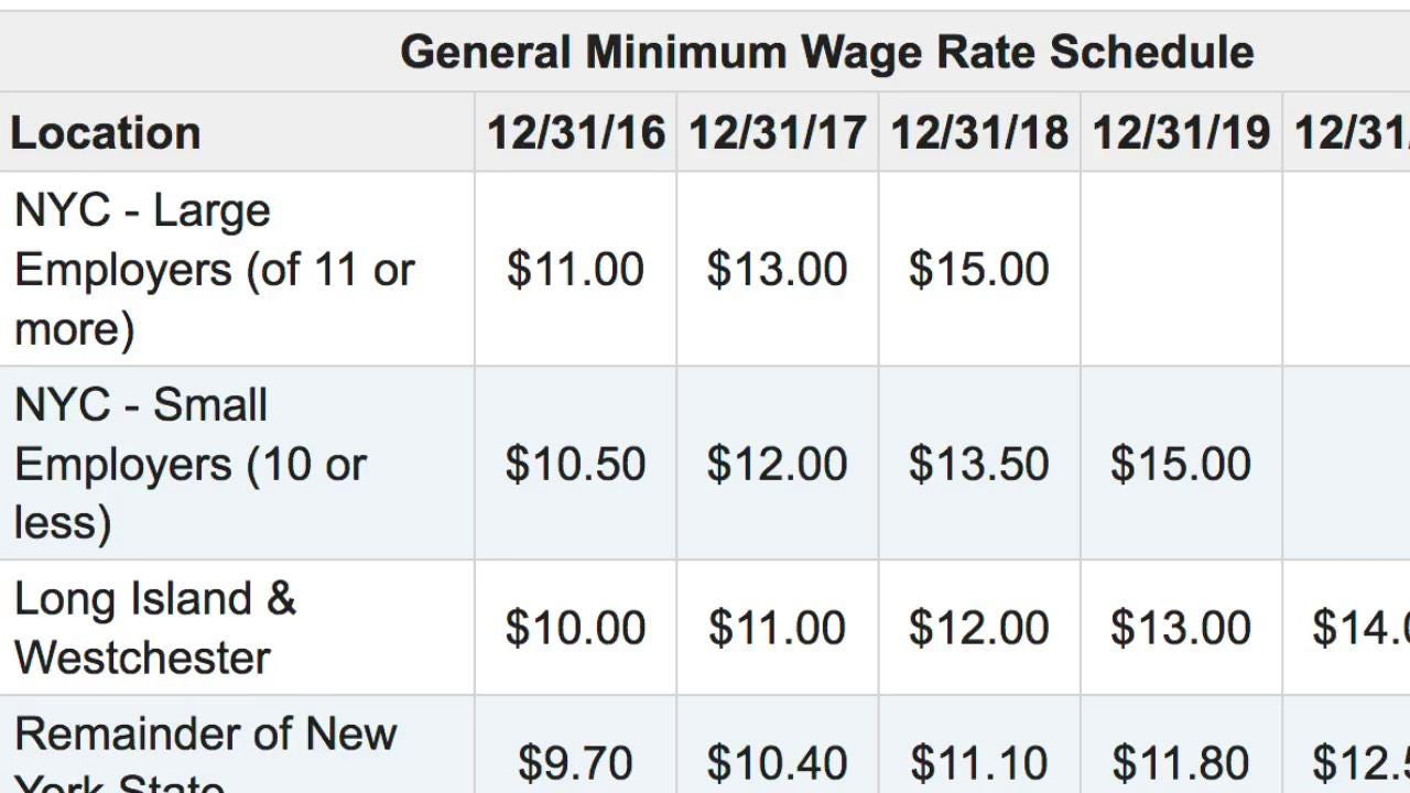 new york must increase the minimum wage New york's minimum wage is set to increase on dec 31 it is currently $9 an hour the new rate in new york city will be $11 an hour or $1050 an hour for employers with less than 10 workers.